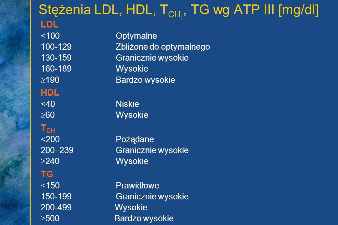 Stężenia LDL, HDL, TCH,, TG wg ATP III [mg/dl]
